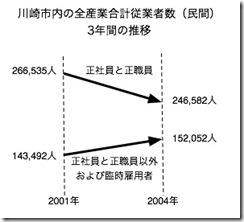 2007,09,13, Thursday1b低所得化に苦しむの本文内
