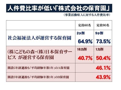 2013年9月議会・保育園人件費比率比較