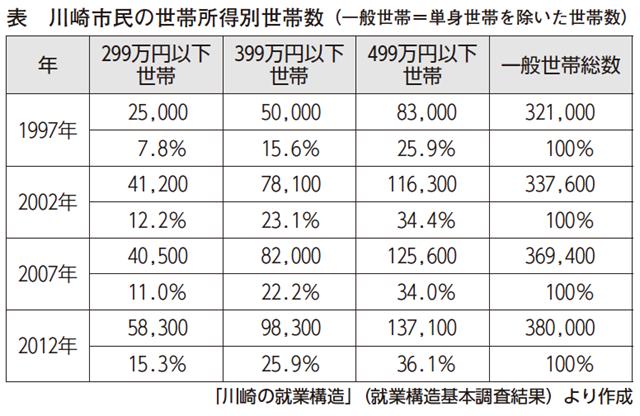 川崎市民の年間所得別世帯数