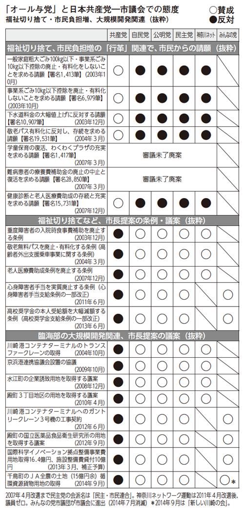 「オール与党」と日本共産党一市議会での態度