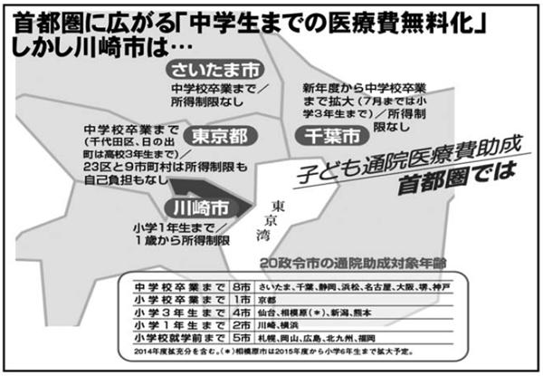 首都圏に広がる「中学生までの医療費無料化」しかし川崎は・・・
