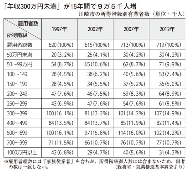 「年収300万円未満」が15年間で9万5千人増