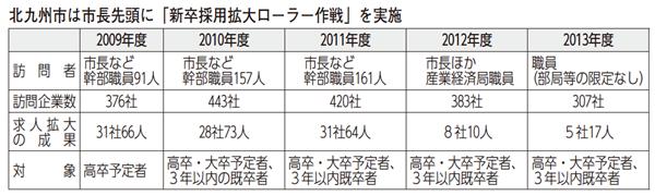 北九州市は市長先頭に「新卒採用ローラー作戦」を実施