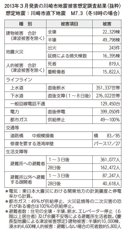 2013年3月発表の川崎市地震被害想定調査結果