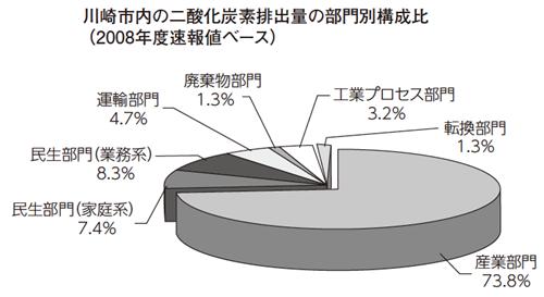 川崎市内の二酸化炭素排出量の部門別構成比