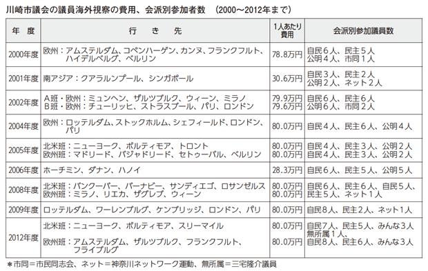 川崎市議会の議員海外視察の費用、会派別参加者数