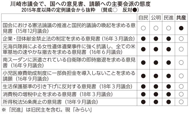 川崎市議会で、国への意見書、請願への主要会派の態度