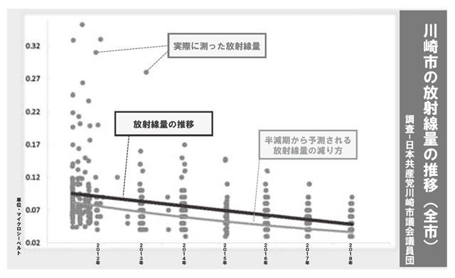 川崎市の放射線量の推移(全市)