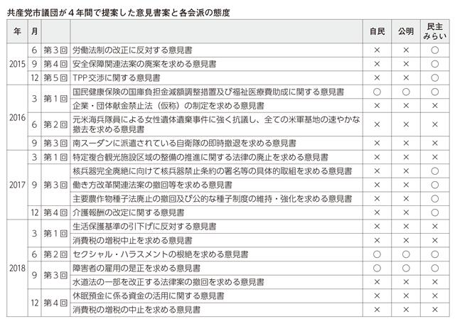共産党市議団が4年間で提案した意見書案と各会派の態度