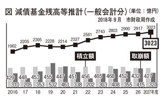 減債基金残高等推計(一般会計分)(単位:億円)