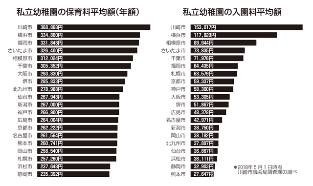 私立幼稚園の保育料平均額(年額)私立幼稚園の入園料平均額