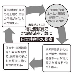 市民がよろこぶ福祉型投資で地域経済を元気に日本共産党の提案